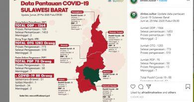 Dua Pasien Positif Covid-19 Melarikan Diri dari RS Karantina Sulbar