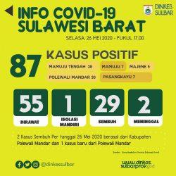 Kasus Positif Covid-19 di Sulbar 87 Pasien, 29 Orang Telah Sembuh