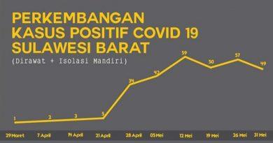 Dua Kabupaten di Sulbar Masuk Zona Hijau Covid-19