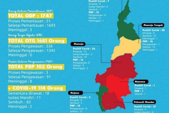 Pasien Positif Covid-19 di Majene dan Pasangkayu Berhasil Sembuh