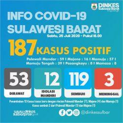 Warga Cueki Covid, Pasien Positif Bertambah 12 Orang