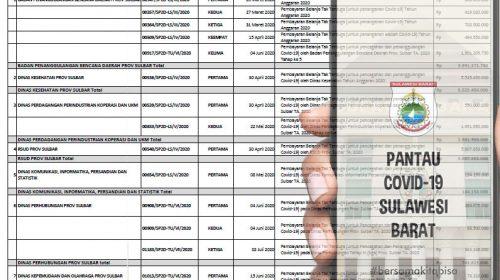 Pemprov Sulbar Telah Cairkan Rp24 Miliar untuk Covid-19